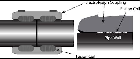 الکتروفیوژن بارینکو